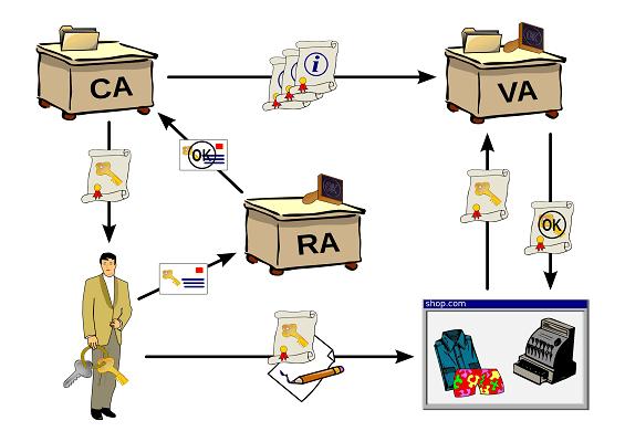 infrastructure PKI