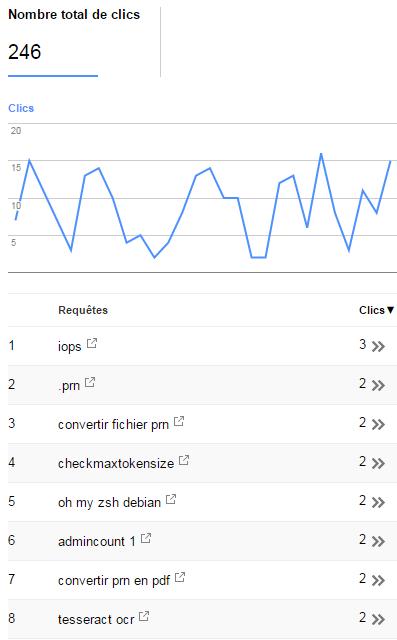 Améliorer le référencement via les keyword qui marchent
