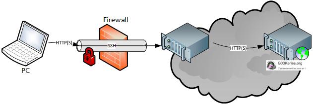 Contourner un filtrage web à l'aide d'un tunnel SSH
